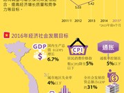 [Infographics]  越南2016年经济社会发展目标:GDP增长6.7% CPI降至5%以下