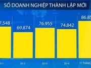 越南新成立企业数量创历史新高