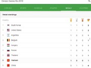 2016年里约奥运会:越南在奖牌榜上居第6位