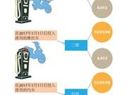 自2017年1月1日起越南将有9种汽油在全国市场上销售