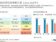 越南2016-2020年经济结构调整计划