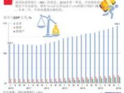 中国债务状况