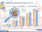 2016年前11月越南贸易顺差额为29亿美元