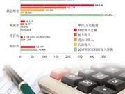 越南五个中央直辖市为国家财政收入贡献巨大