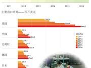 越南鞋类出口创汇575亿美元