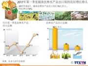 2017年第一季度越南农林水产品出口保持良好增长势头