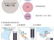 越南拟投资建设北南高速公路近700公里