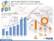 2017年前4月越南吸引外资增长40.5%