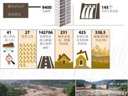 图表新闻:越南北部暴雨洪灾造成经济损失9400亿越盾