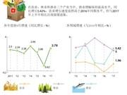 图表新闻:2017年前9月越南农林渔业增长2.78%