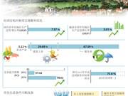 图表新闻:河内市经济年均增长率达7.57%