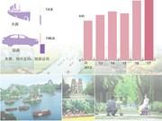 图表新闻:2017年前10月越南接待国际游客量增长28.1%