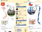 图表新闻:越南智利全面合作关系简介