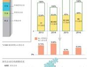 图表新闻:越南国有企业在经济发展和财政收入增长中发挥助推器作用