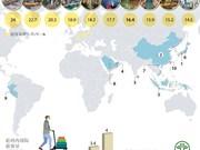 图表新闻:全球十大增长最快旅游城市河内居第七