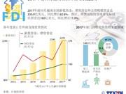 图表新闻:2017年前11月越南吸引外资增长82.8%