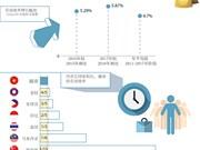图表新闻:越南劳动效率未能满足国家发展需求