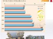 图表新闻:越南全国进出口贸易额同比增长30.7%