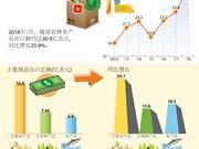 图表新闻:2018年1月越南农林水产品出口同比增长近26%