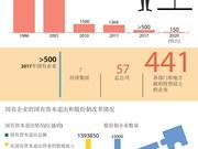 图表新闻:越南国有企业数量大幅下降