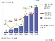 图表新闻:2018年前2月越南吸引外资达33.4亿美元