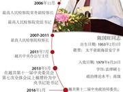 图表新闻:陈国旺同志担任中央书记处常务书记