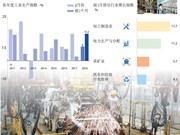 图表新闻:2018年前2月越南工业生产指数同比增长15.2%
