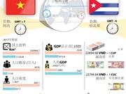 图表新闻:越南与古巴:当代国际关系的典范