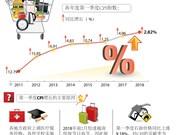 图表新闻:2018年前3月越南CPI指数同比增长2.82%