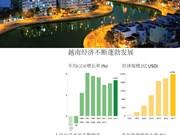 图表新闻:越南国家统一43年来的崭新面貌