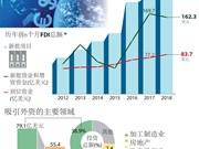 图表新闻:2018年前6月越南吸引外资200亿多美元