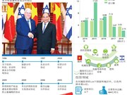 图表新闻:越南和以色列双边关系简介