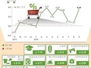 越南9月份居民消费价格指数倍增
