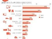 2016年前九月越南10种主要出口商品