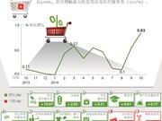 越南10月份居民消费价格指数增长0.83%