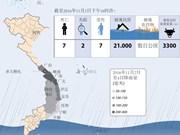 越南中部各省暴雨洪水继续造成严重影响