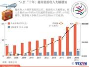 """""""入世""""十年:越南旅游收入大幅增加"""