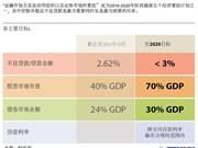 将不良贷款控制并稳定在3%以下