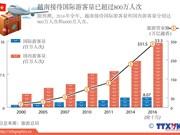越南接待国际游客量已超过800万人次
