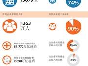 外资企业社会保险覆盖率达90%