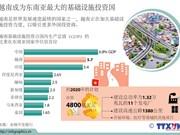 越南成为东南亚最大的基础设施投资国