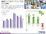 2017年4月越南工业生产指数 增长7.4%