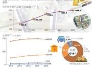 越南国有资产规模超过1千万亿越盾