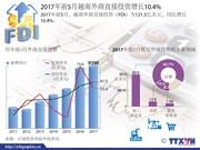 2017年前5月越南外商直接投资增长10.4%
