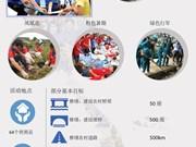 2017暑期青年志愿者战役:  携手共建新农村