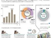 5年越南处置不良贷款280亿美元