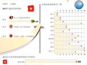 图表新闻:全球创新指数发布   越南排名稳步提升