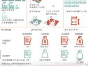 图表新闻:越南各工业区与经济区获得巨额投资