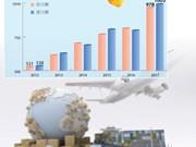 图表新闻:2017年前6月越南贸易顺差27亿美元