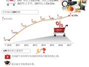 2017年前6月越南CPI指数同比增长4.15%